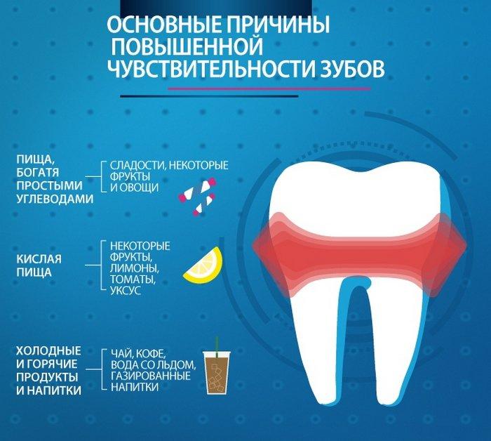 Повышенная чувствительность зубов: что это такое и как лечить